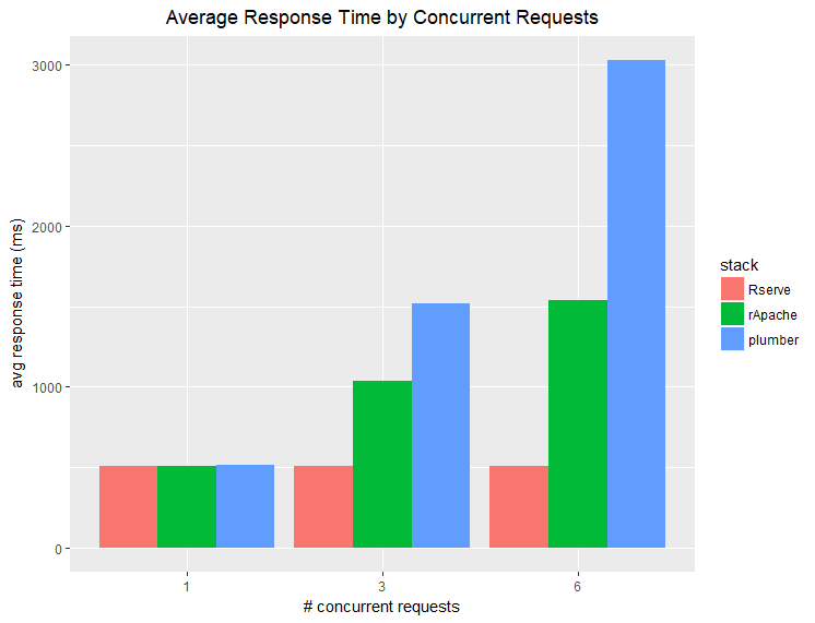 response time in r